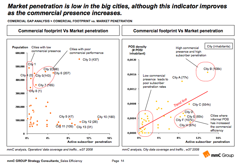 Market penetration and coverage