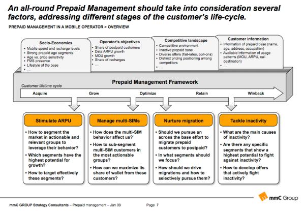 Prepaid management framework