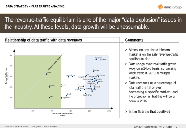 Data strategy slide